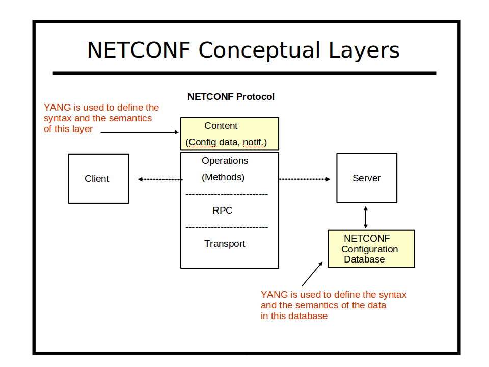 Image:netconf-conceptual-layers.png