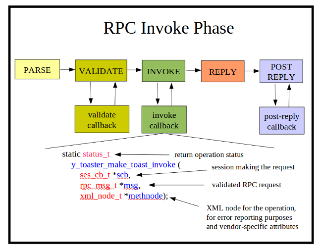 Rpc-invoke-phase.png