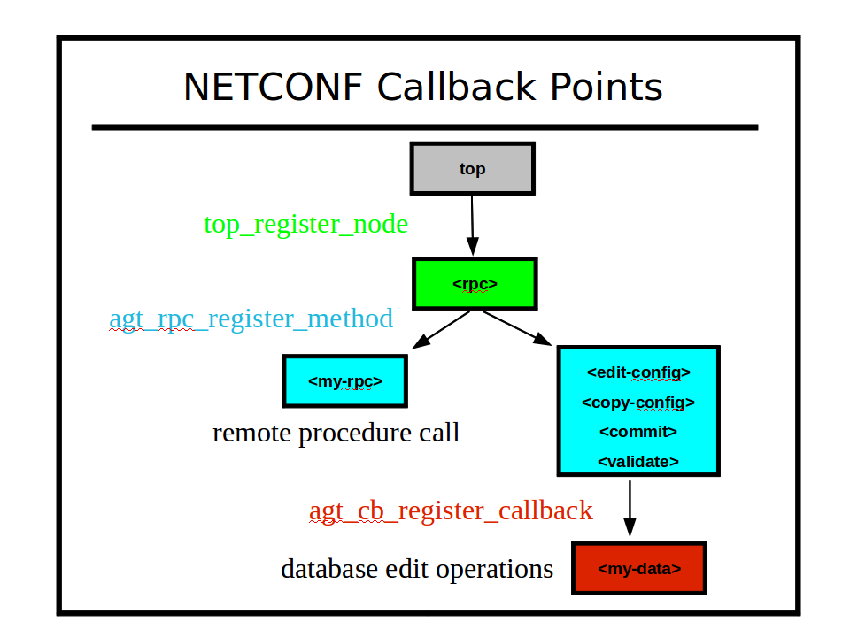 Image:netconf-callback-points.png