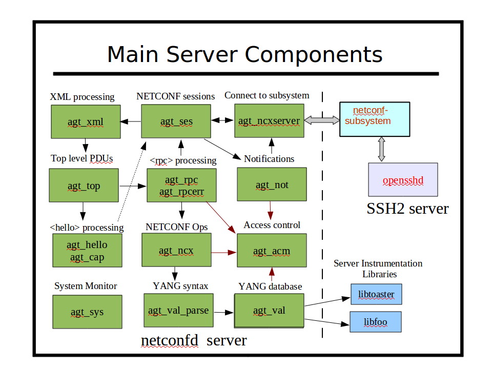 Image:main-server-components.png