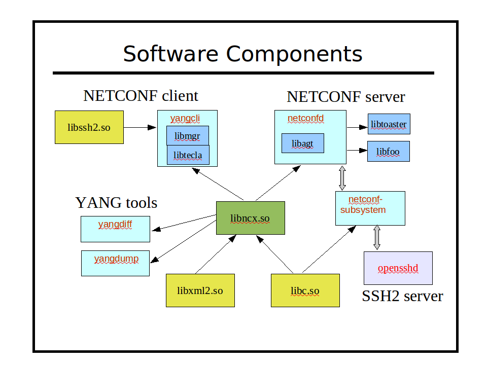 Image:software-components.png