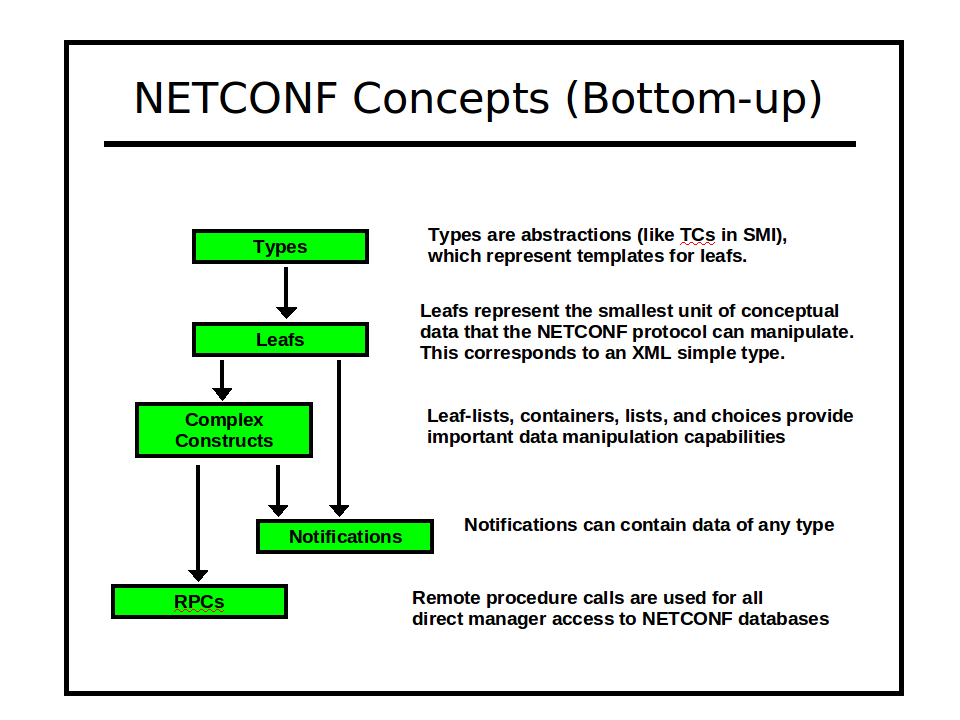 Image:netconf-concepts-bottom-up.png