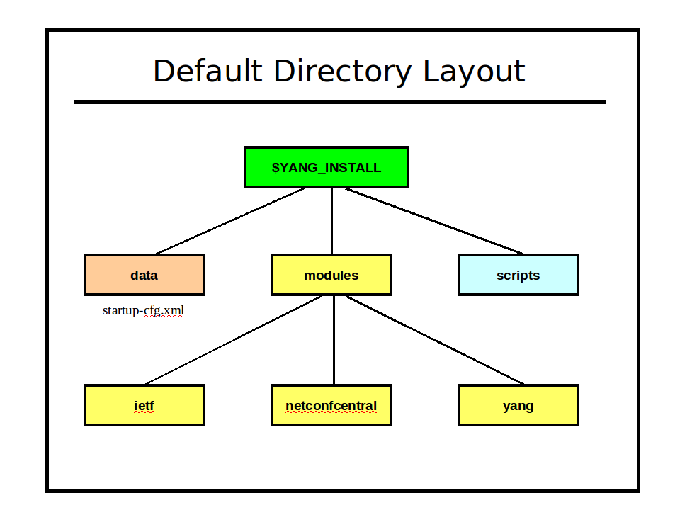 Image:default-directory-layout.png