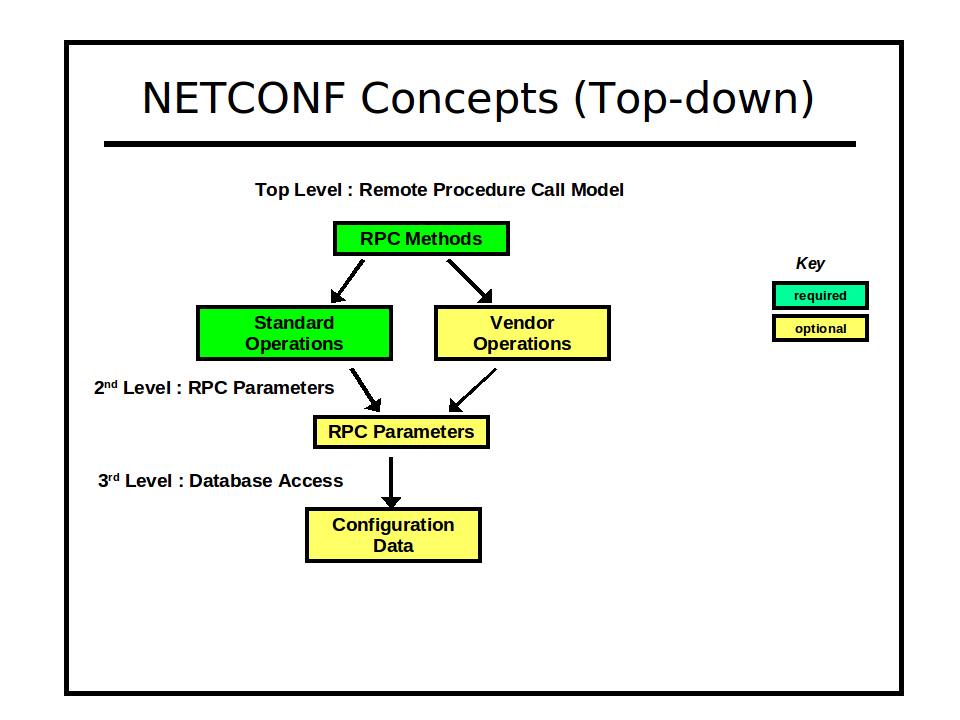 Image:netconf-concepts-top-down.png