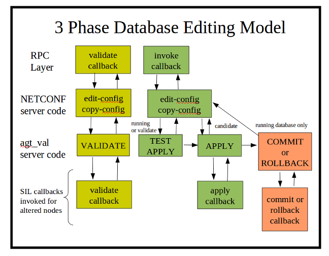 3-phase-databse-editing-model.png