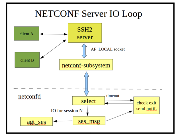 Netconf-server-io-loop.png