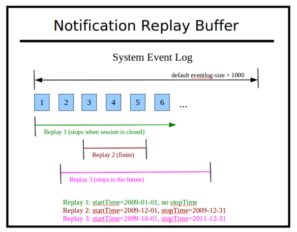 Image:notification-replay-buffer.png