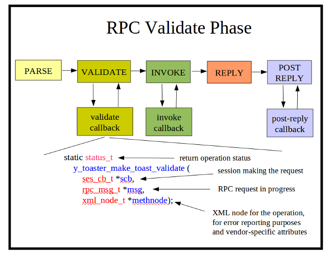 Image:rpc-validate-phase.png