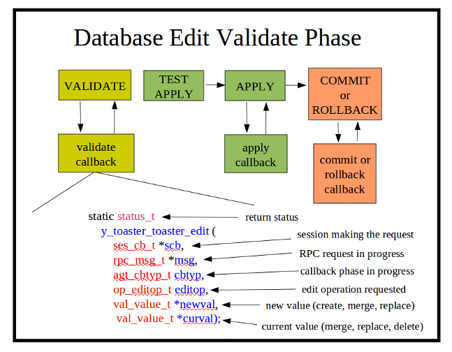 Database-edit-validate-phase.png