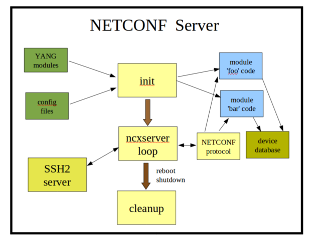 Image:netconf-server.png