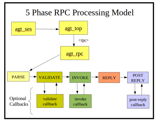 Image:5-phase-rpc-processing-model.png