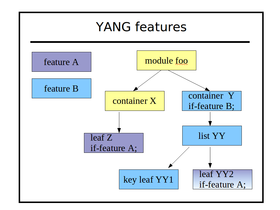 Image:yang-features.png