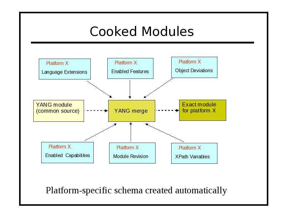 Image:cooked-modules.png