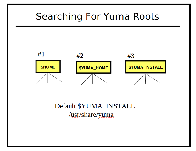 Image:searching-for-yuma-roots.png