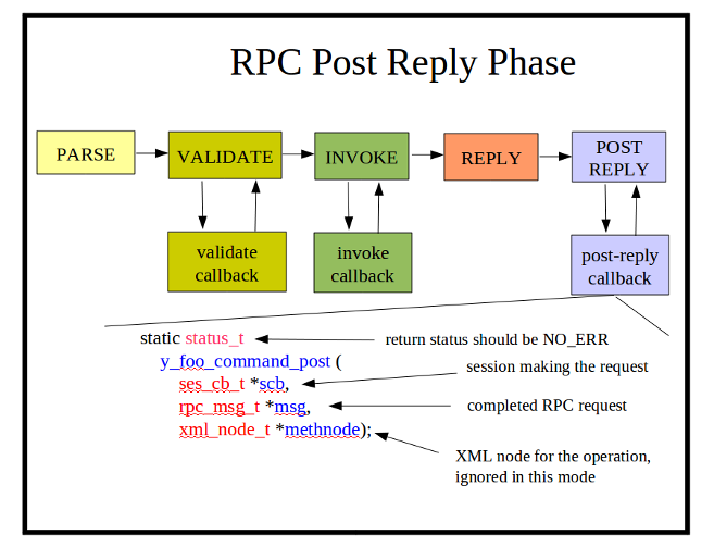 Image:rpc-post-reply-phase.png