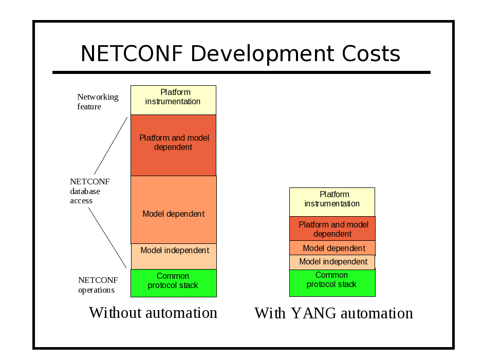 Image:netconf-development-costs.png