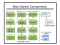 Main-server-components.png