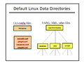 Default-linux-data-directories.png