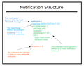 Notification-structure.png