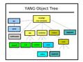 Yang-object-tree.png