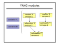 Yang-modules.png